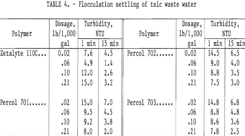 dewatering of talc slurry flocculation