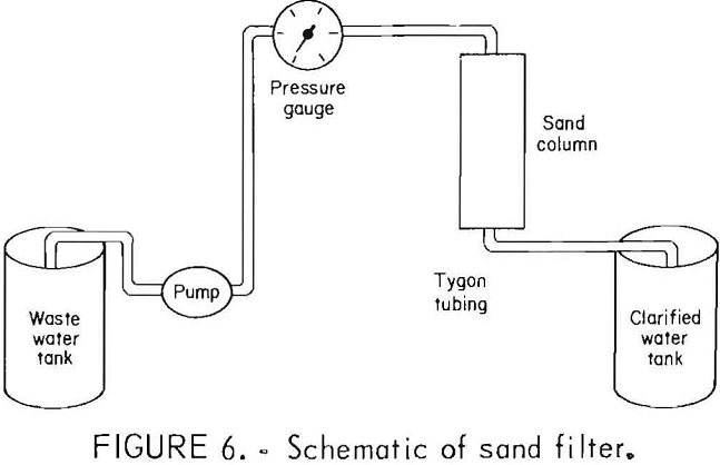 dewatering of talc slurry sand filter