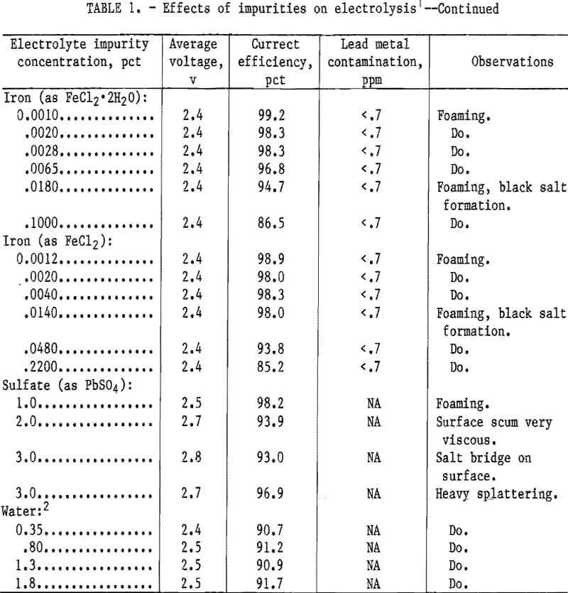 electrowinning-of-lead effect of impurities-2