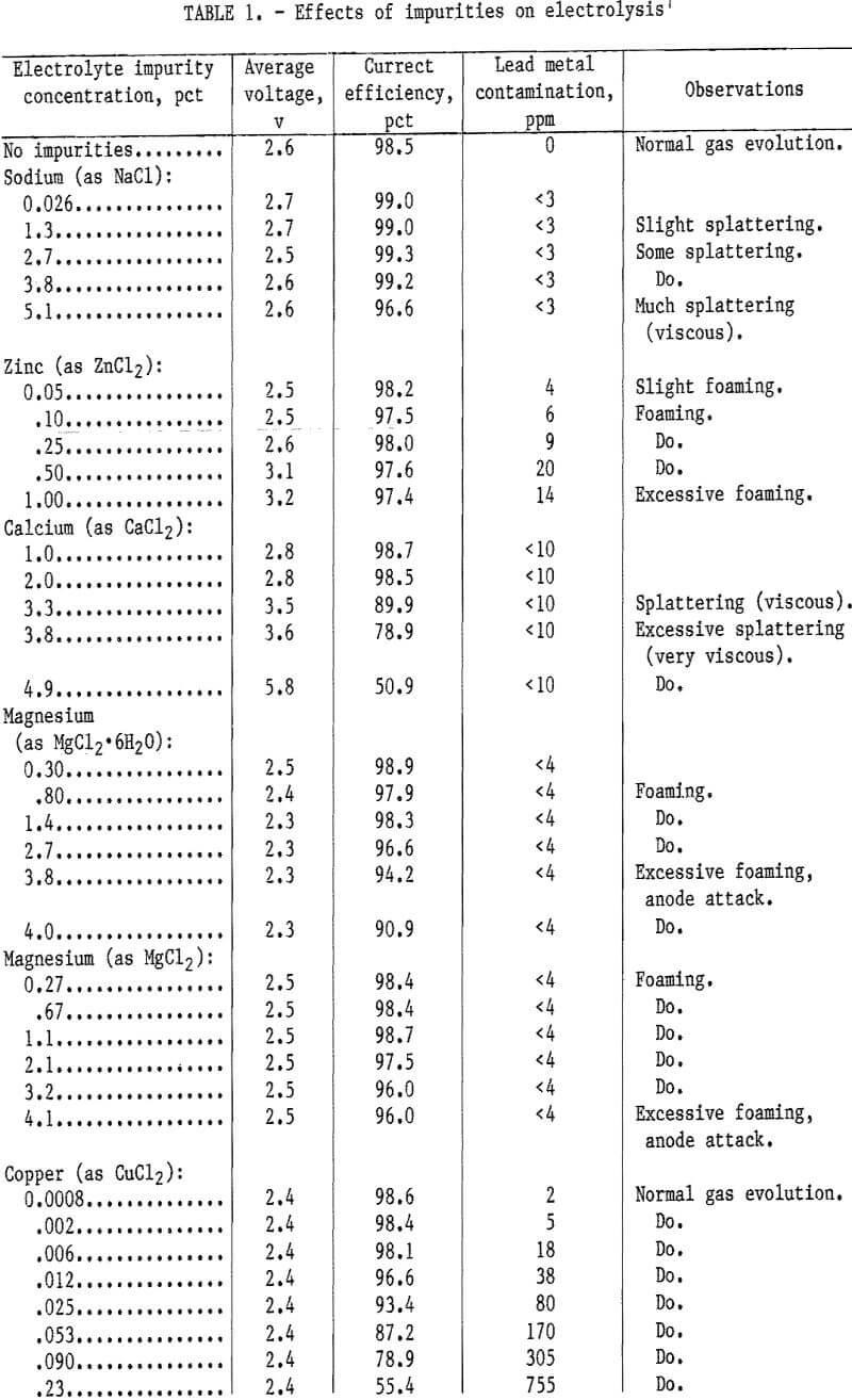 electrowinning-of-lead effect of impurities