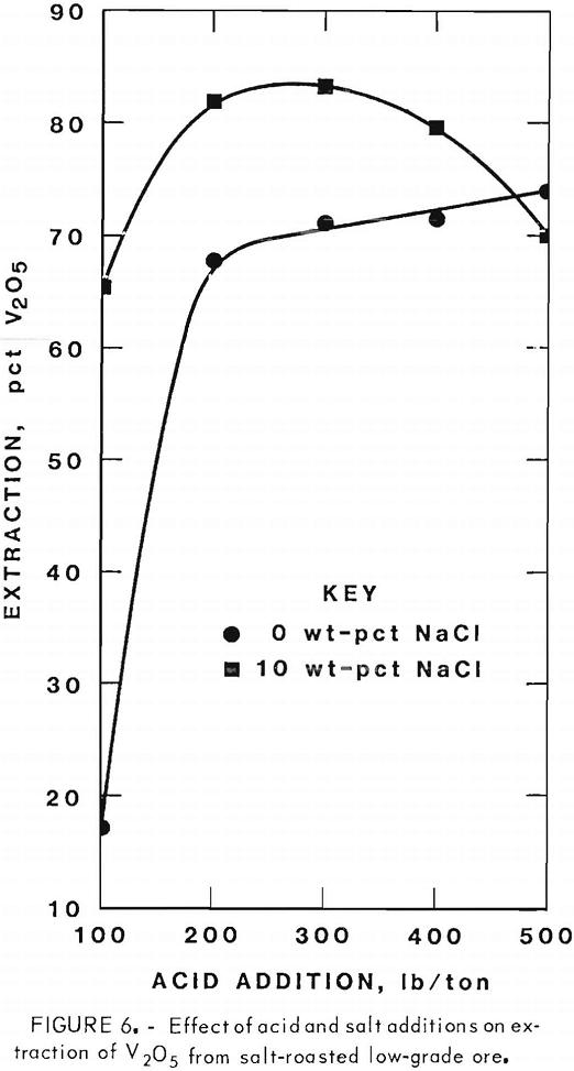 extracting-vanadium-and-uranium effect of acid and salt additions
