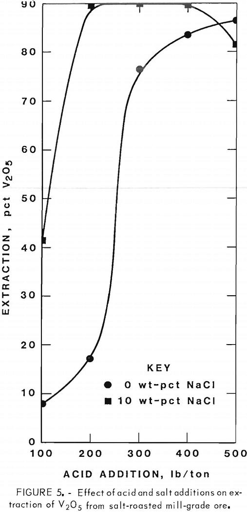 extracting-vanadium-and-uranium effect of acid and salt