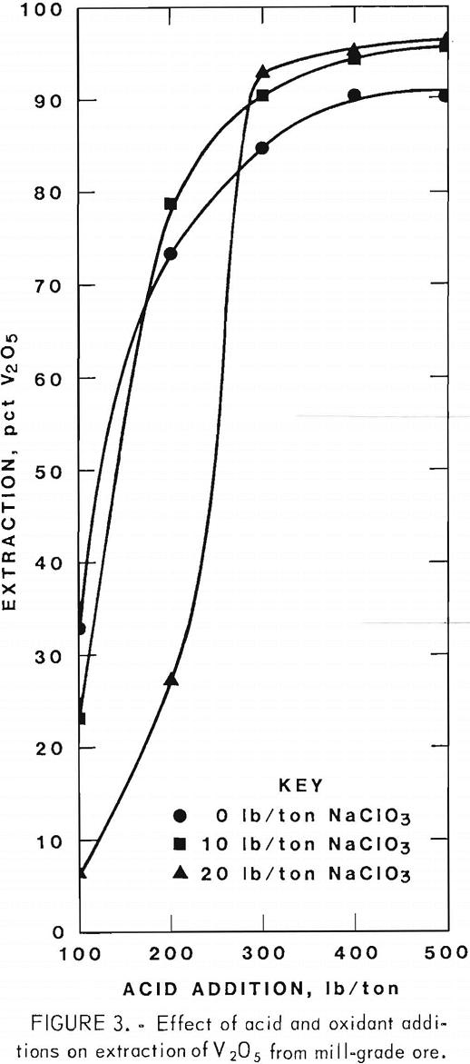 extracting-vanadium-and-uranium effect of acid