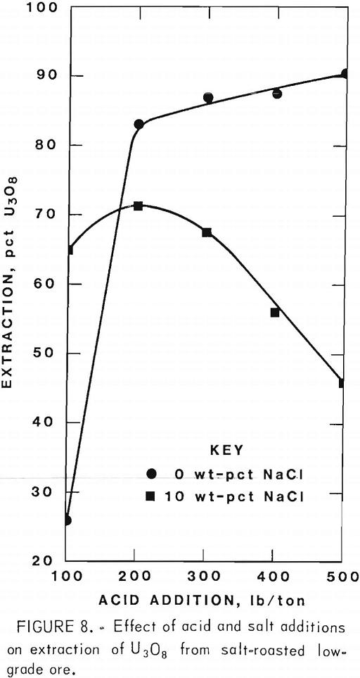 extracting-vanadium-and-uranium effect