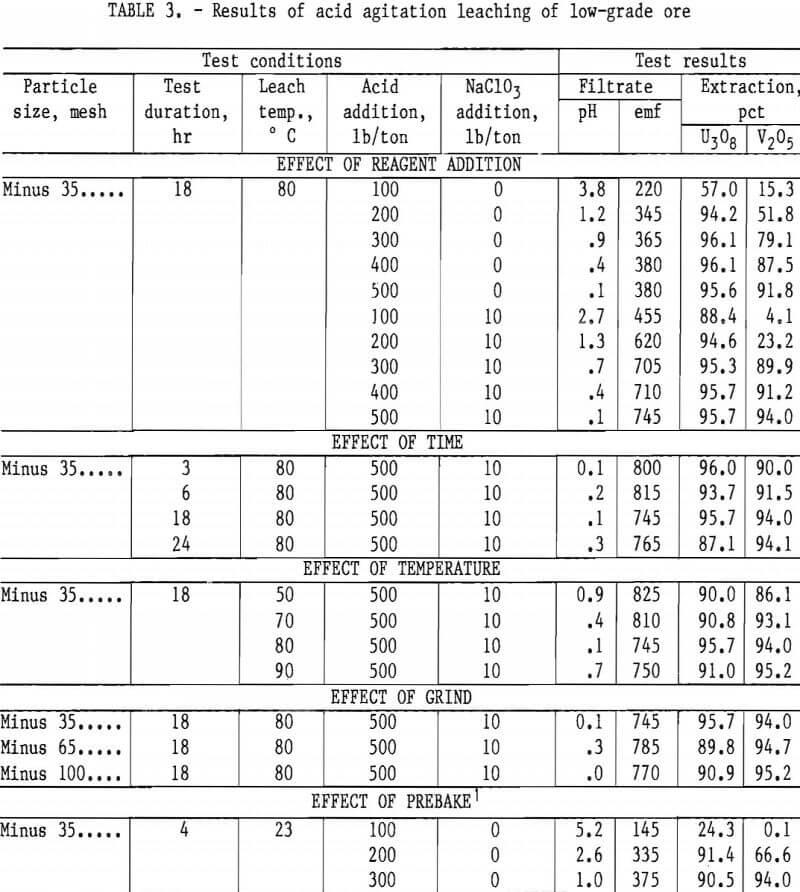 extracting-vanadium-and-uranium results of acid agitation leaching of low-grade ore