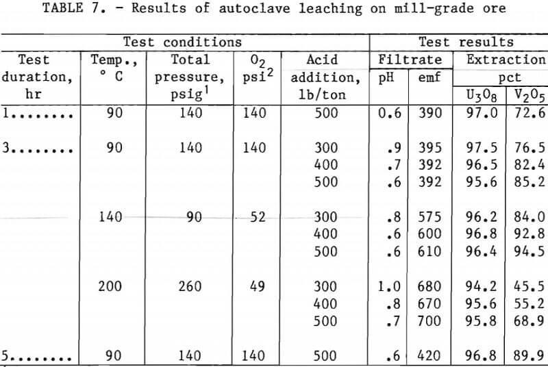 extracting-vanadium-and-uranium results of autoclave leaching