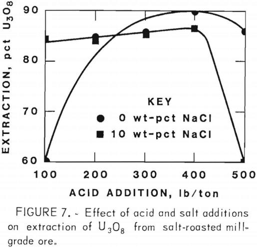 extracting-vanadium-and-uranium-salt-roasted