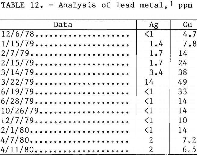 ferric-chloride-leaching analysis of lead metal