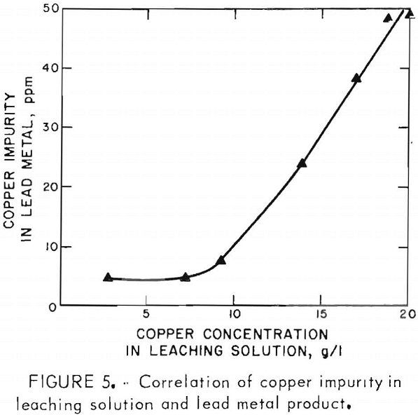 ferric-chloride-leaching correlation of copper