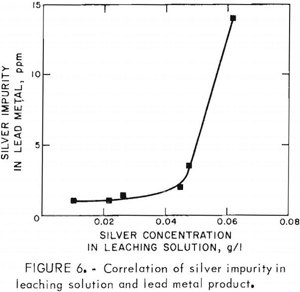 ferric-chloride-leaching correlation of silver impurity