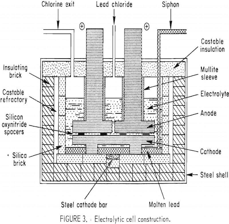 ferric-chloride-leaching electrolytic cell construction