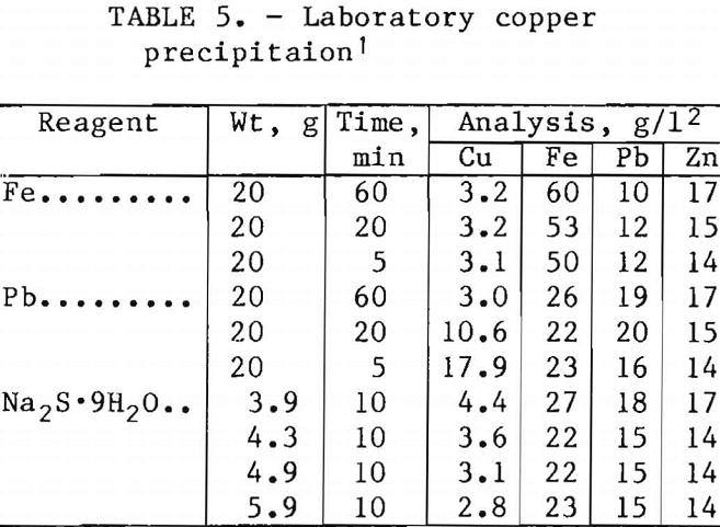 ferric-chloride-leaching laboratory copper precipitation