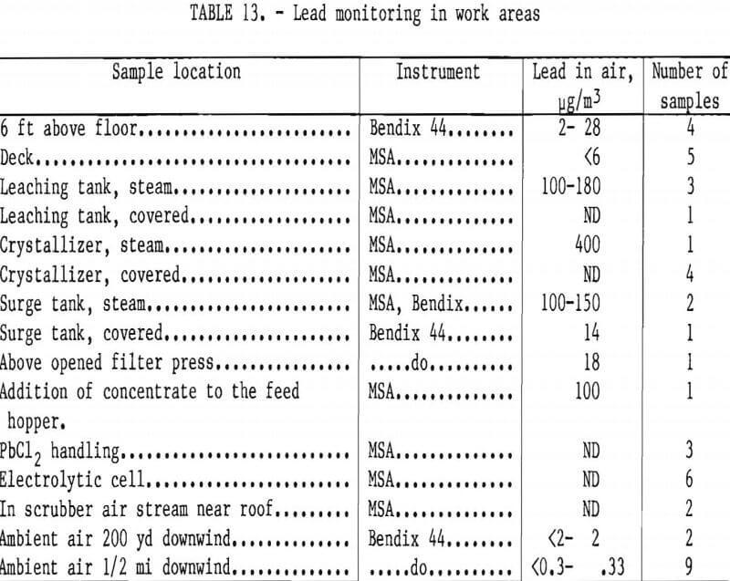 ferric-chloride-leaching lead monitoring