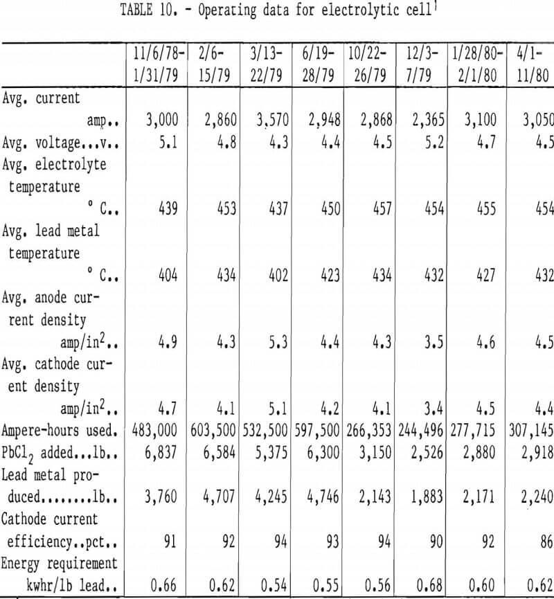 ferric-chloride-leaching operating data