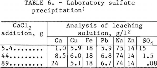ferric-chloride-leaching-precipitation