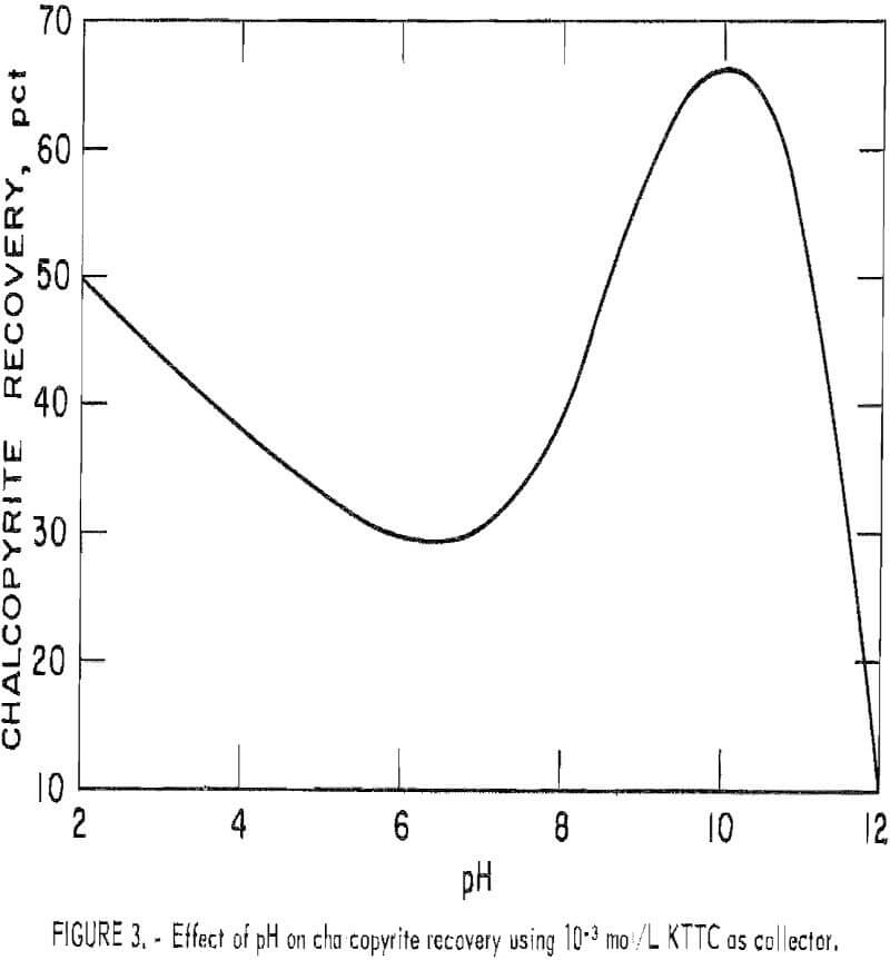 flotation effect of ph