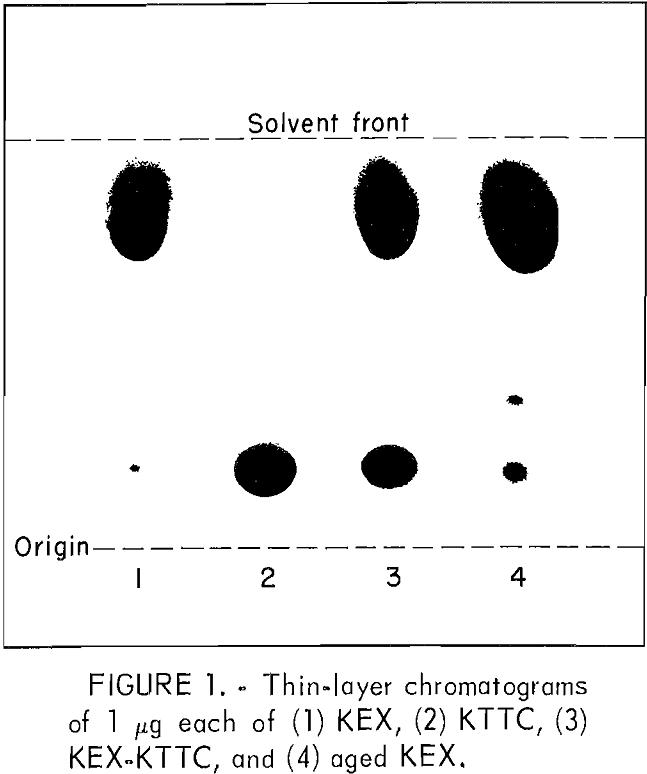 flotation thin-layer chromatograms