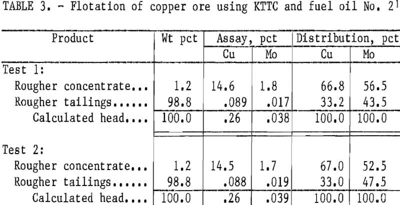flotation-of-copper-ore-using-kttc