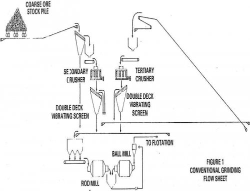 Grinding Mill Cost