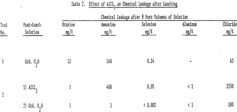 leaching effect of alcl3