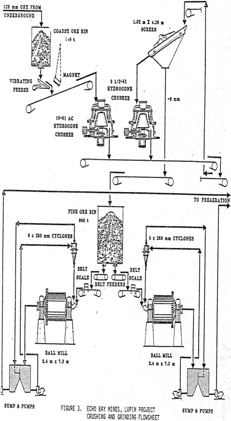 ball mill grinding theory  action inside