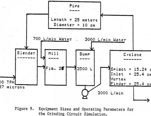Mineral Processing Circuit Simulator