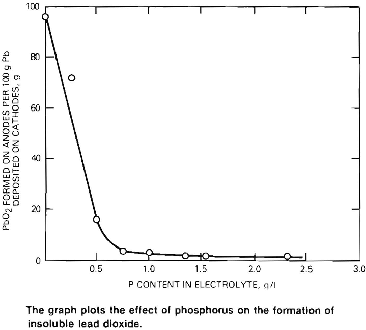 scrap batteries effect of phosphorus