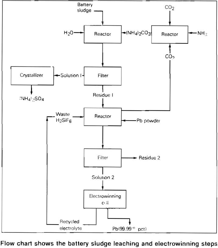 scrap batteries flow chart