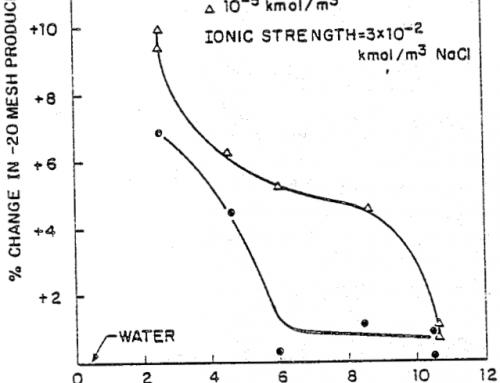 Mechanochemical Effects in Ultrafine Grinding