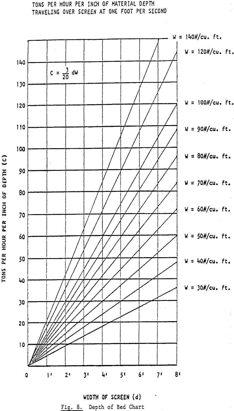 vibrating-screen-size depth of bed chart