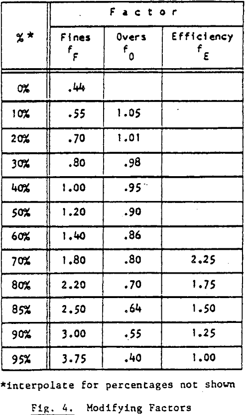 vibrating-screen-size modifying factors