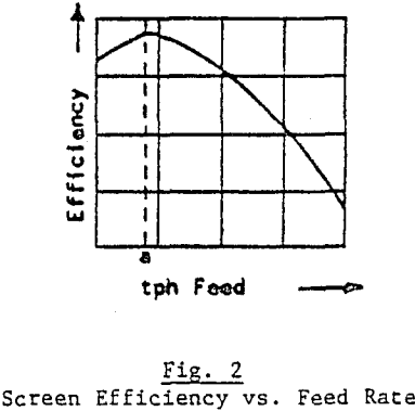 vibrating-screen-size-screen-efficiency-vs-feed-rate