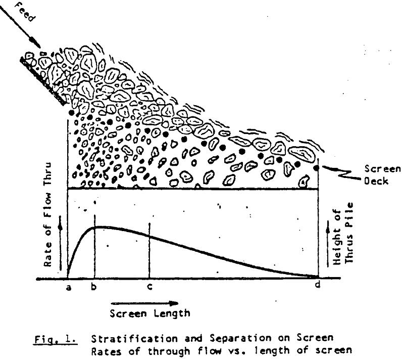 vibrating-screen-size stratification