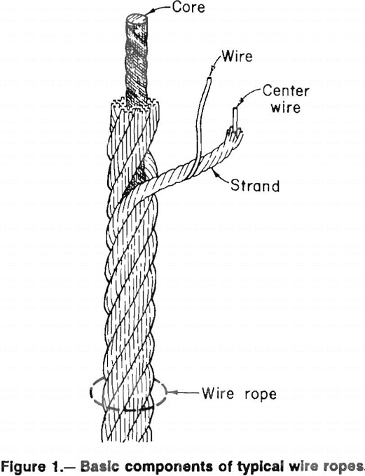 Wire Ropes & Mine Hoisting