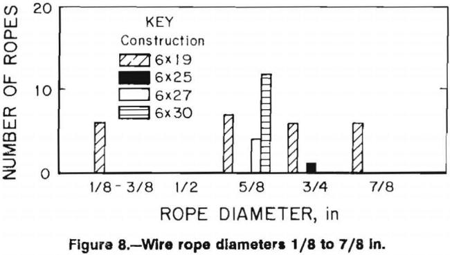 wire-ropes-diameter