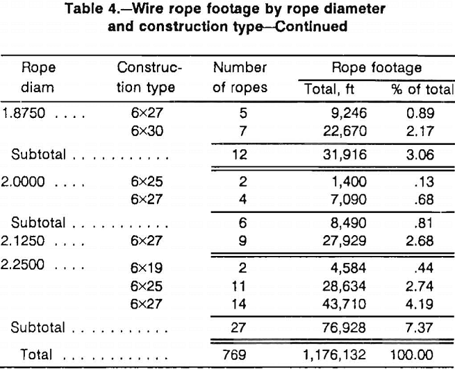 wire ropes footage by rope diameter-2