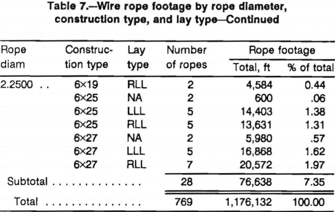 wire-ropes-rope-diameter-construction-type-4