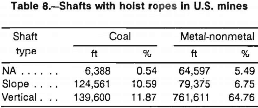 wire-ropes-shaft