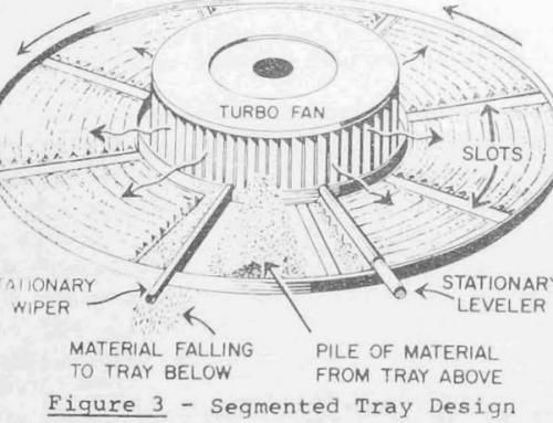 Drying & Calcining Ammonium Diuranate