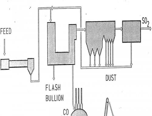 Flash Smelting of Lead Concentrates