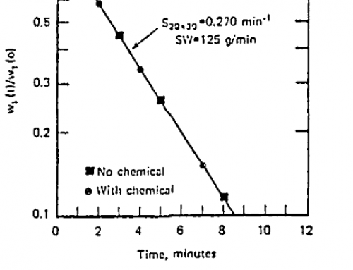 Grinding & Rheology of Dense Coal Water & Mineral Water Slurries
