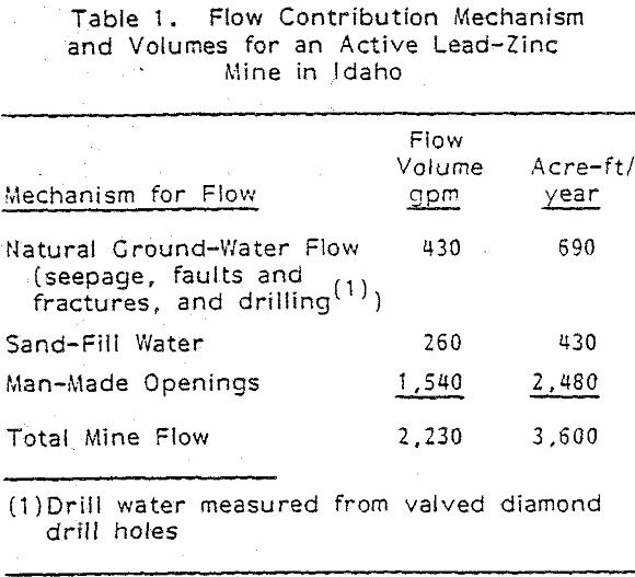 hydrogeology flow contribution mechanism and volumes