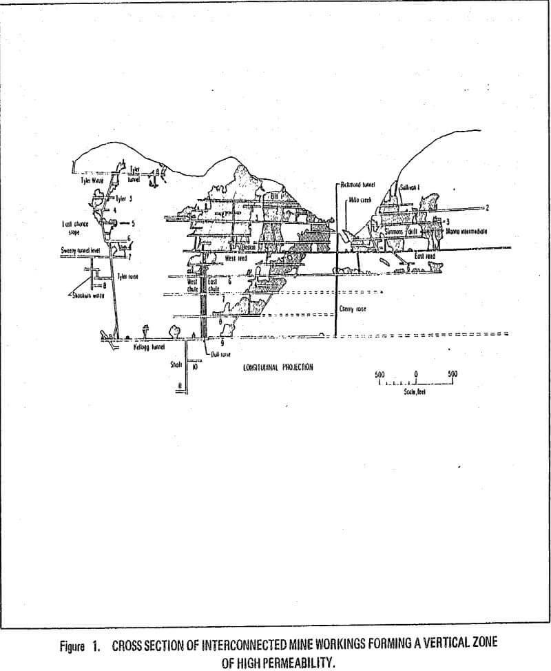 hydrogeology vertical zone