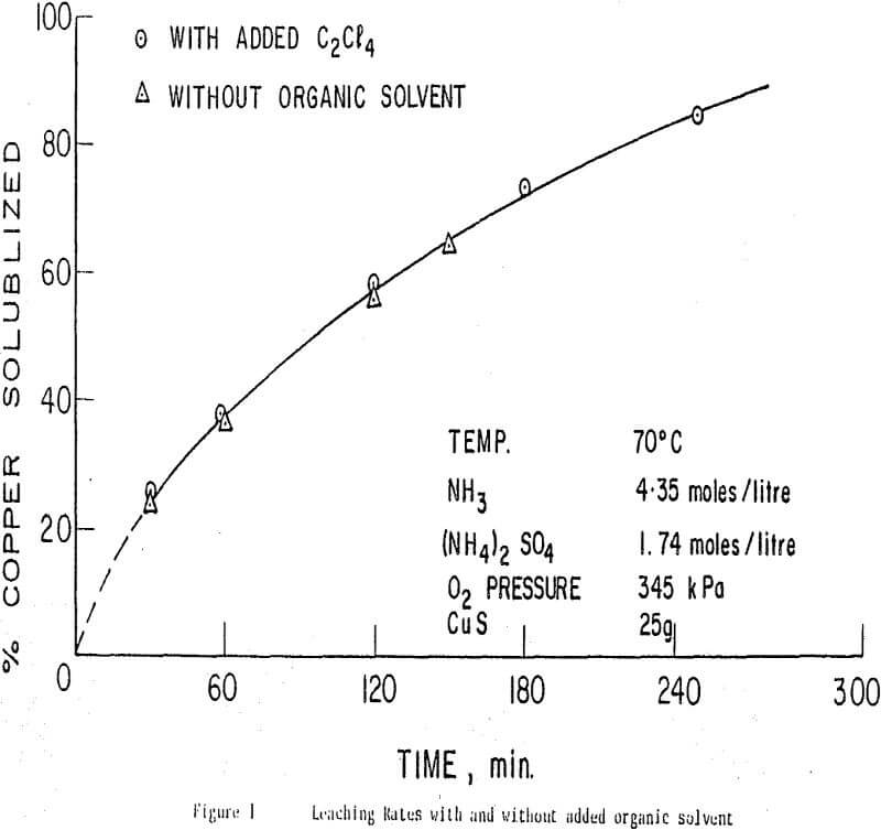 Copper Sulfide Leaching by Ammoniac to recover Sulfur