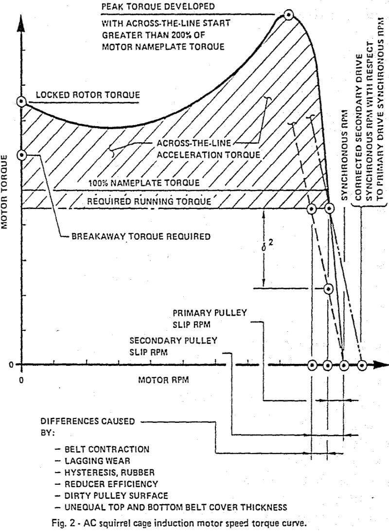 belt conveyor drives factors  u0026 selection