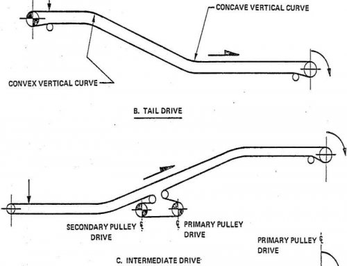Belt Conveyor Drives Factors & Selection