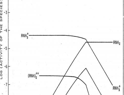 Flotation Chemistry of Oleate & Amine Solutions