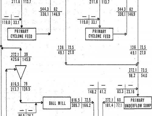 Two Stage SAG Grinding Circuits VS ABC Circuits