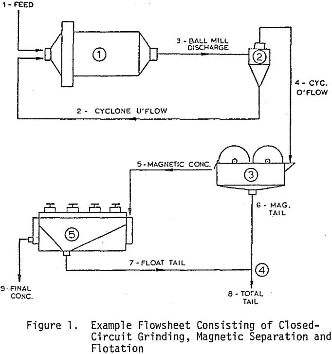 Engineering Symbols