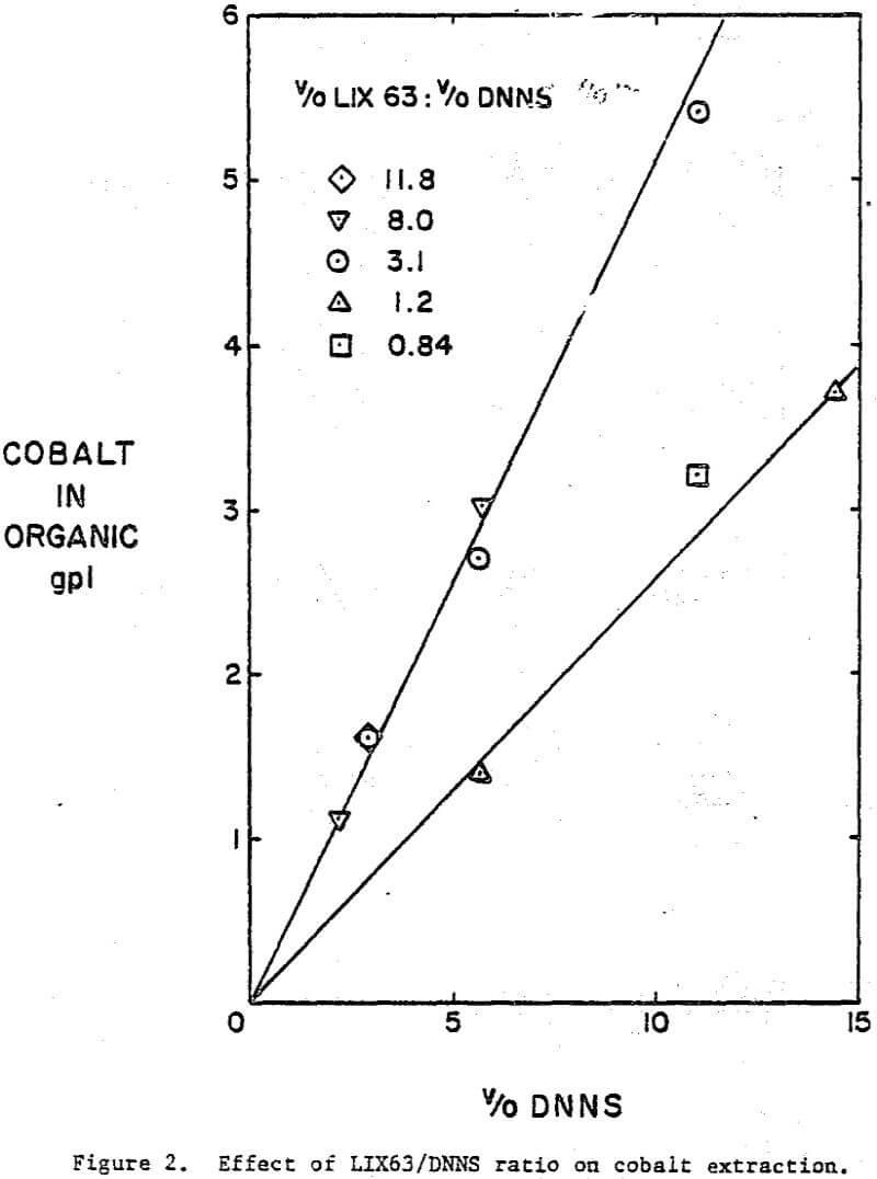 acidic-solution cobalt extraction